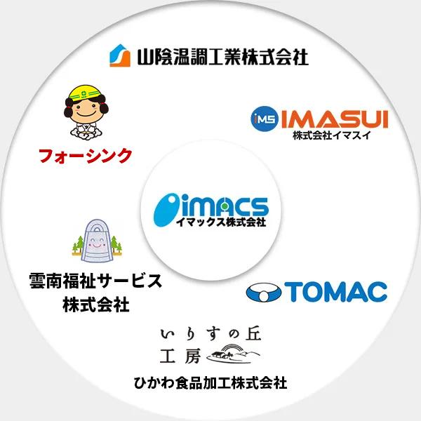 イマックスグループイメージ画像